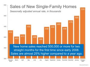 Sales of New Single-Family Homes